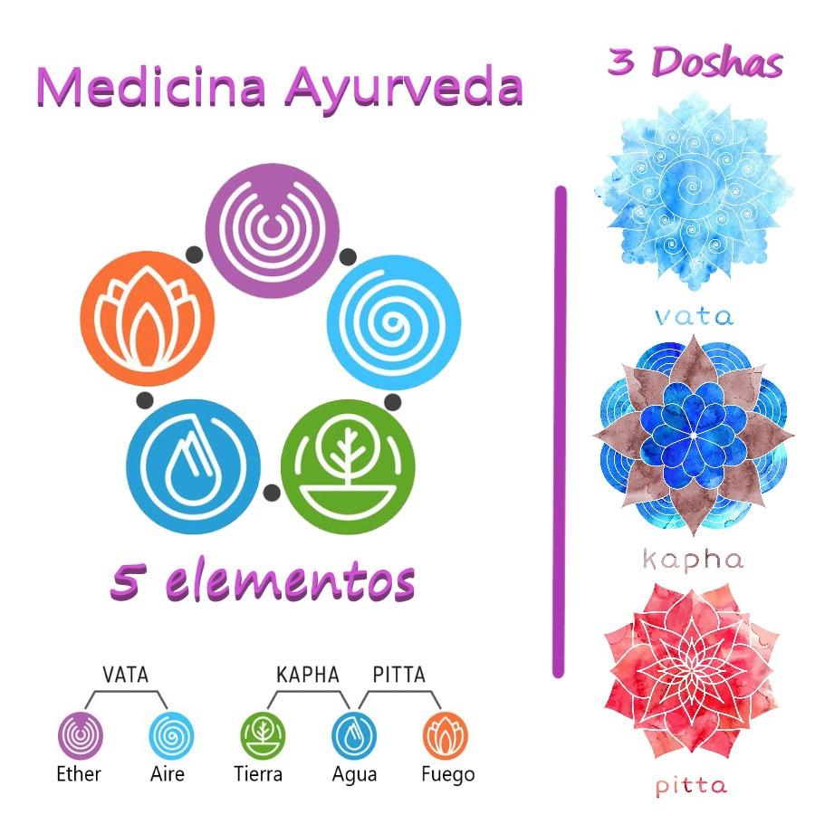 medicina ayurveda - Doshas